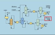 PFD Petrochemical processes