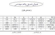 جدول تبدیل واحد مهندسی