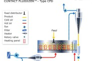 CONTACT FLUIDIZER Type CFD