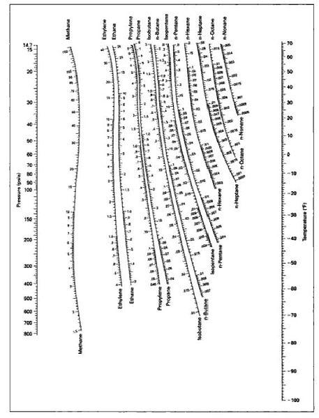 نوموگراف Depriester-ضریب توزیع K-Value