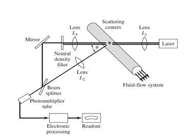 باد سنج دوپلر لیزری (LDA)