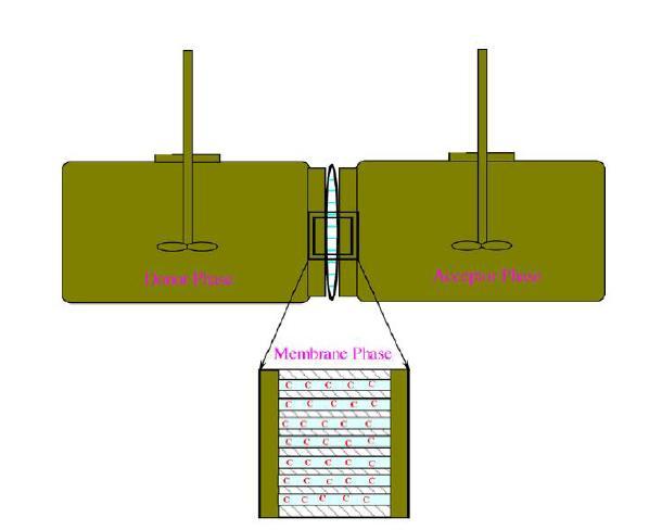 بررسی بازیابی یون مس(ɪɪ) از پسابهای صنعتی به دو روش استخراج مایع مایع و سیستم غشای مایع تثبیت شده(SLM)