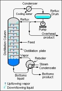 Chemical-eng.ir