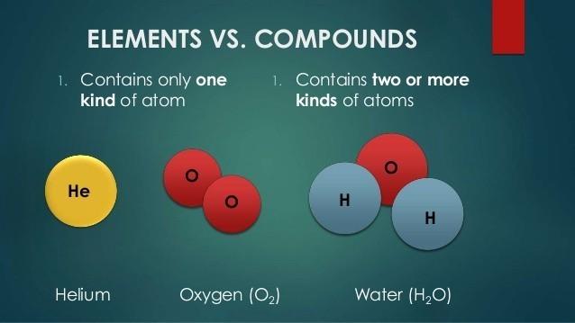 تفاوت عنصر (element) و ترکیب(compound)