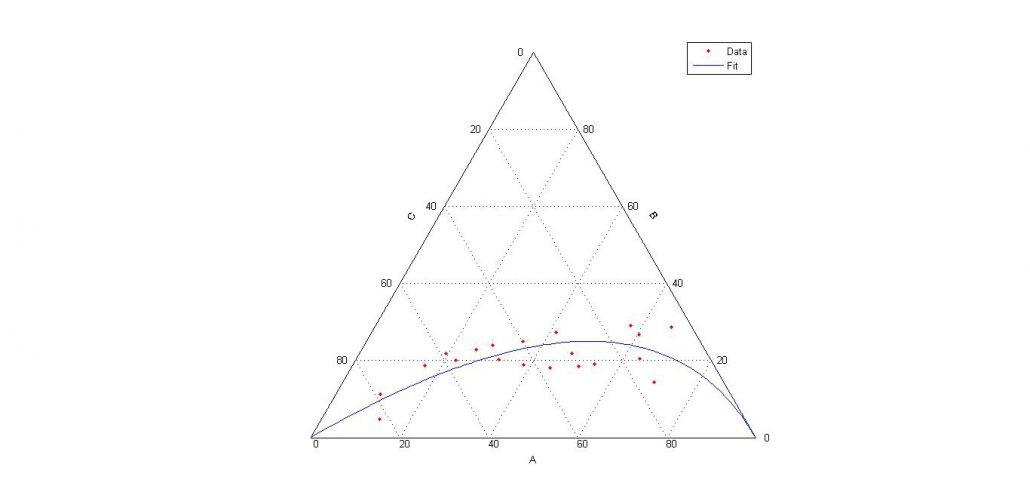 رسم نمودار مثلثی در متلب- ternary plot matlab
