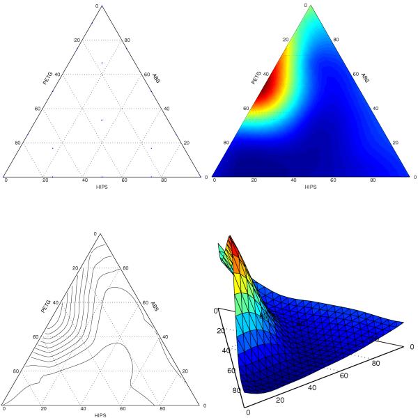 رسم نمودار مثلثی در متلب