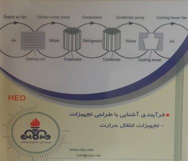 آشنایی با طراحی تجهیزات فرایندی-تجهیزات انتقال حرارت