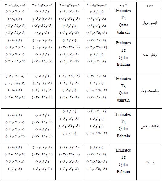 اعداد فازي مثلثی