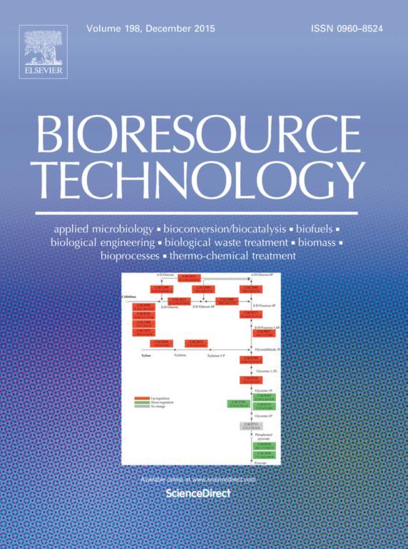 نمایه مقالات کنفرانس در ژورنال Bioresource Technology
