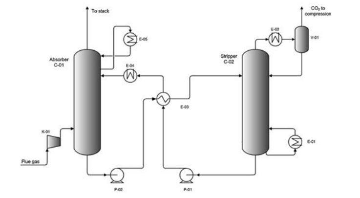 شبیه سازی جذب و دفع کربن دی اکسید با نرم افزار hysys