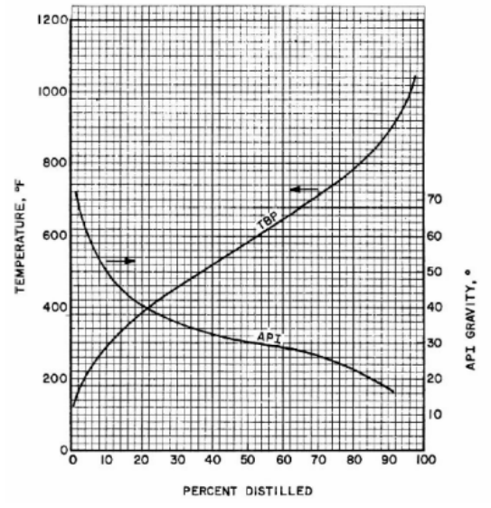 منحنی Tbp و API gravity