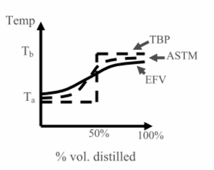 tbp curve