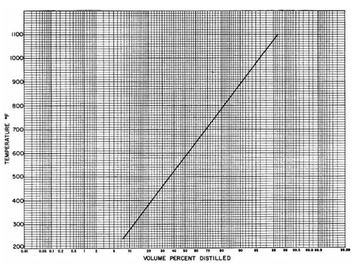 منحنی تقطیر نفت خام