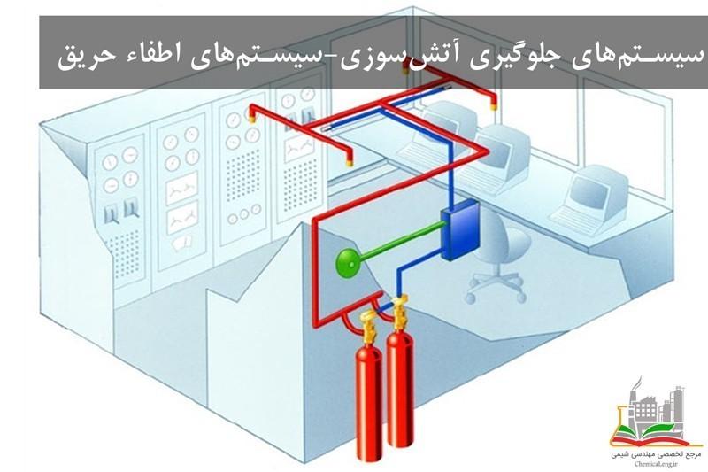 سیستم های اطفاء حریق