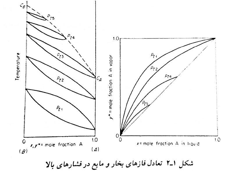 اثر افزایش فشار بر تعادل مایع بخار