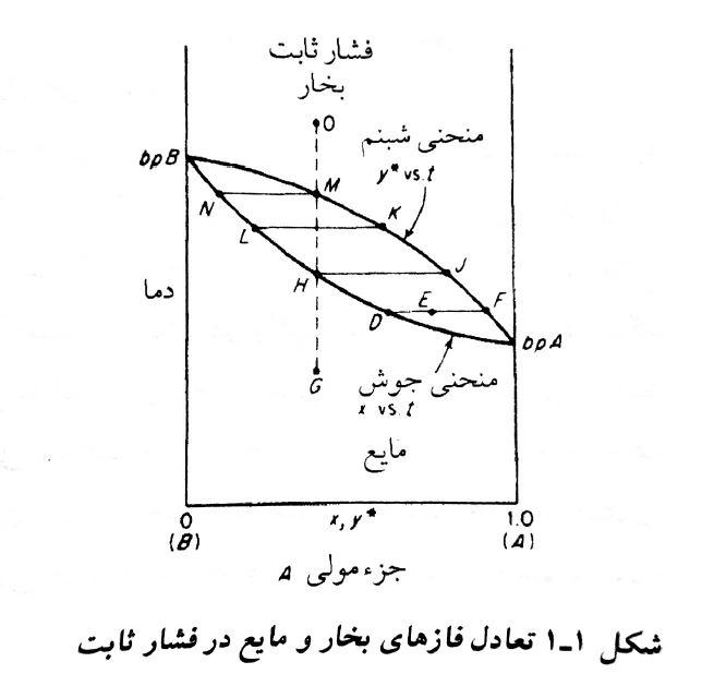 منحنی تعادلی در فشار ثابت Txy