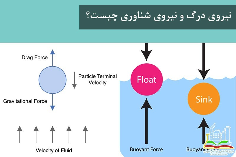 نیروی درگ و نیروی شناوری چیست؟