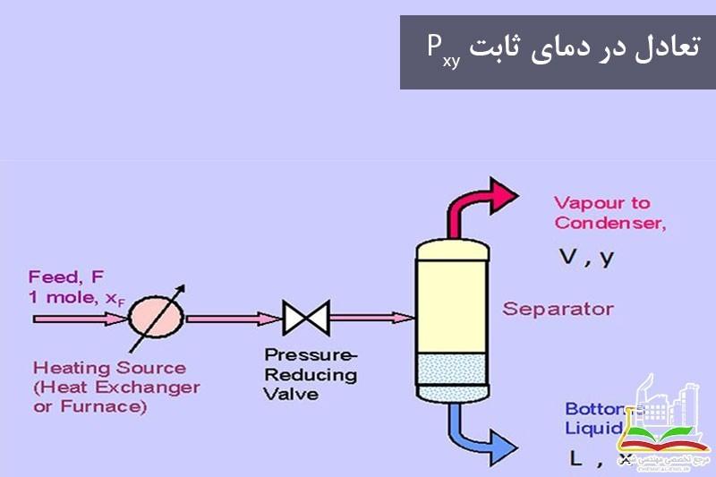 تعادل در دمای ثابت Pxy