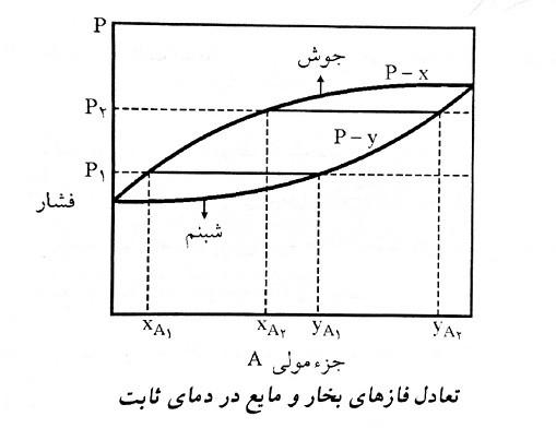 تعادل بخار مایع در دمای ثابت