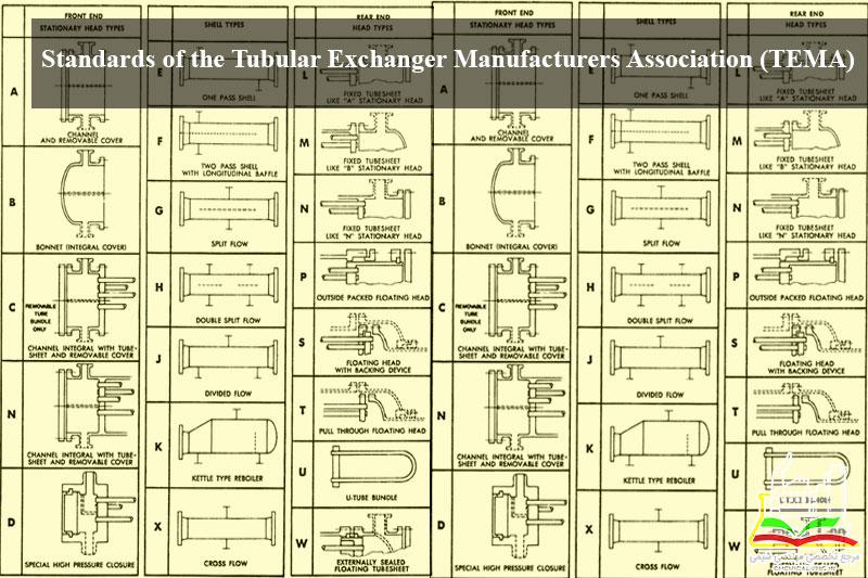 STANDARDS of The Tubular Exchanger Manufacturers Association (TEMA)