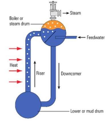 دیگرام ساده بویلر لوله ای آب با چرخش طبیعی