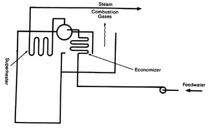 دیاگرام بویلر صنعتی فشار بالا