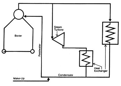 دیاگرام ساده سیستم بویلر صنعتی