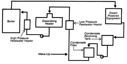 دیاگرام بویلر فشار بالای معمولی صنعتی