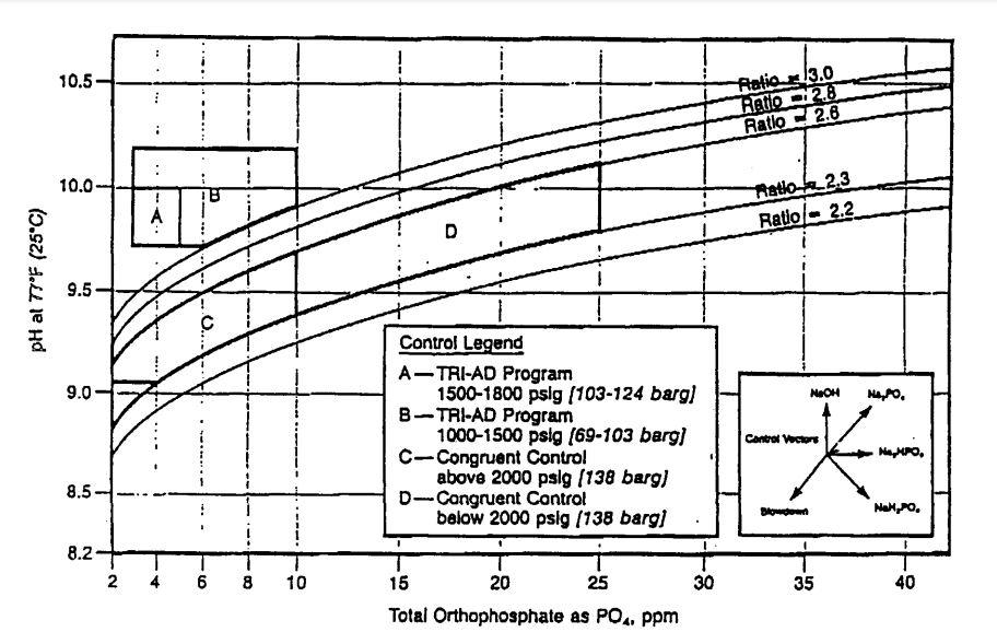 رابطه فسفات و pH در کنترل آب بویلر
