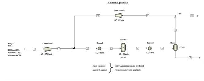 شبیه سازی فرایند تولید  آمونیاک با نرم افزار aspen plus