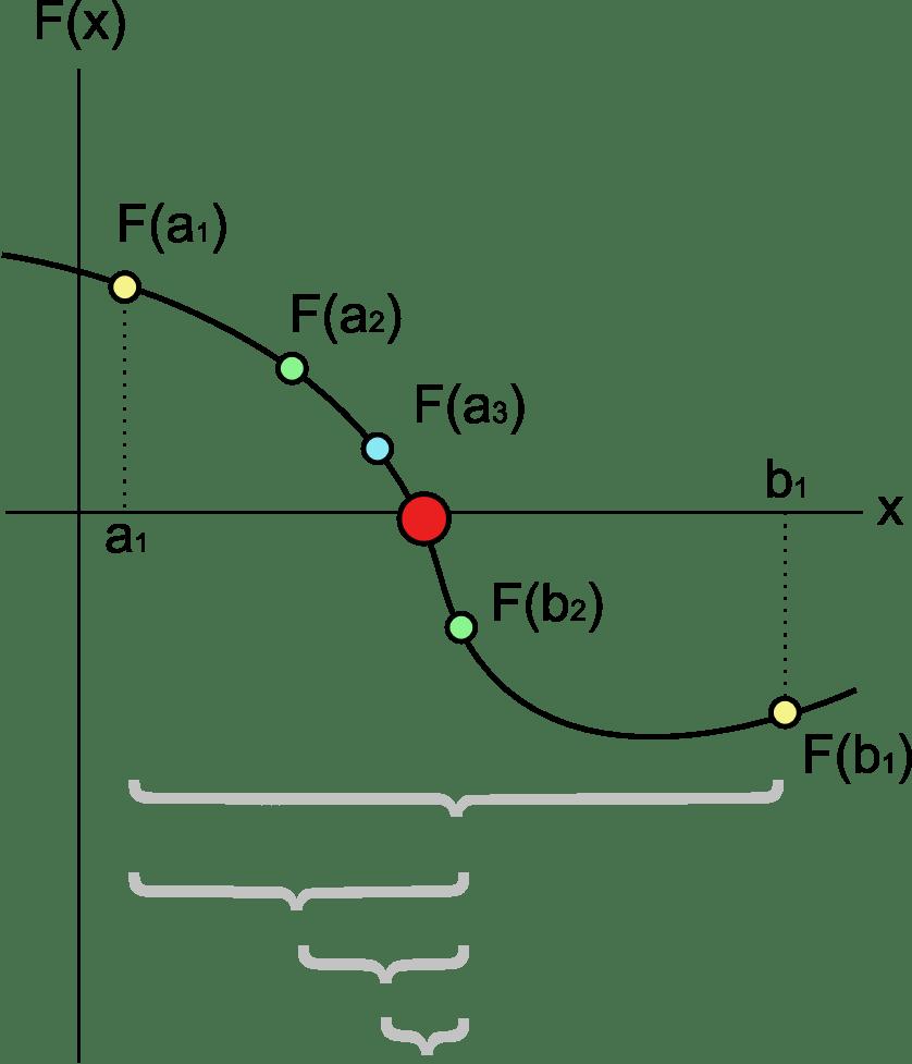 حل معادلات غیر خطی در Matlab به روش نصف کردن