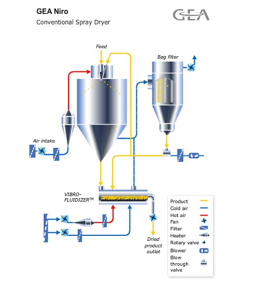 Conventional Spray Dryer