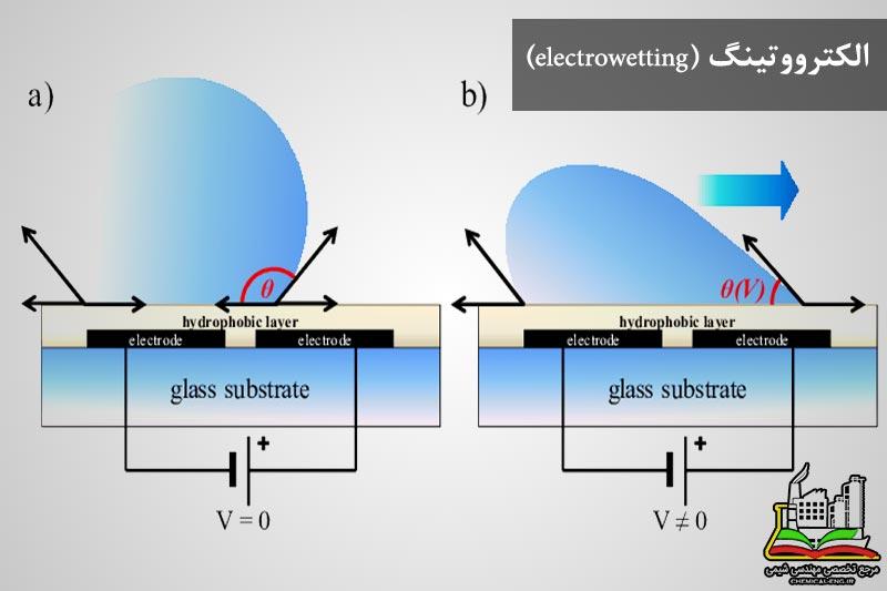الکترو وتینگ (electro wetting)