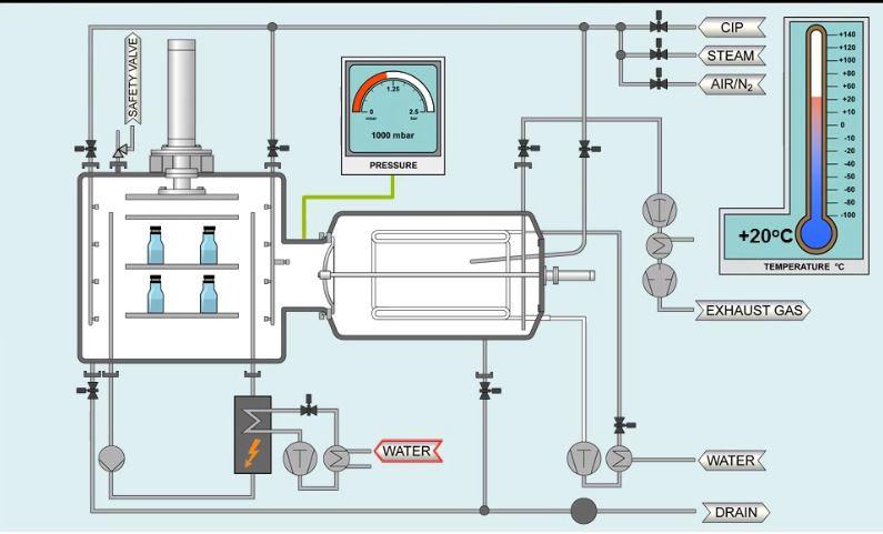 فرایند خشک کردن انجمادی (Freeze Drying Process)