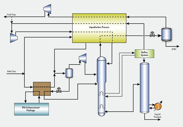گاز طبیعی مایع شده (LNG)