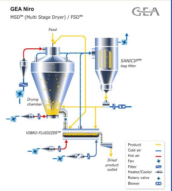 Multi-Stage-Dryer
