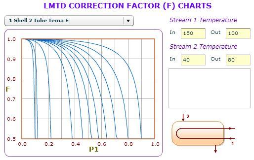 محاسبه آنلاین LMTD و ضریب تصحیح مبدل های حرارتی