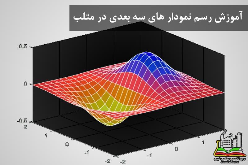 آموزش رسم نمودار های سه بعدی در متلب